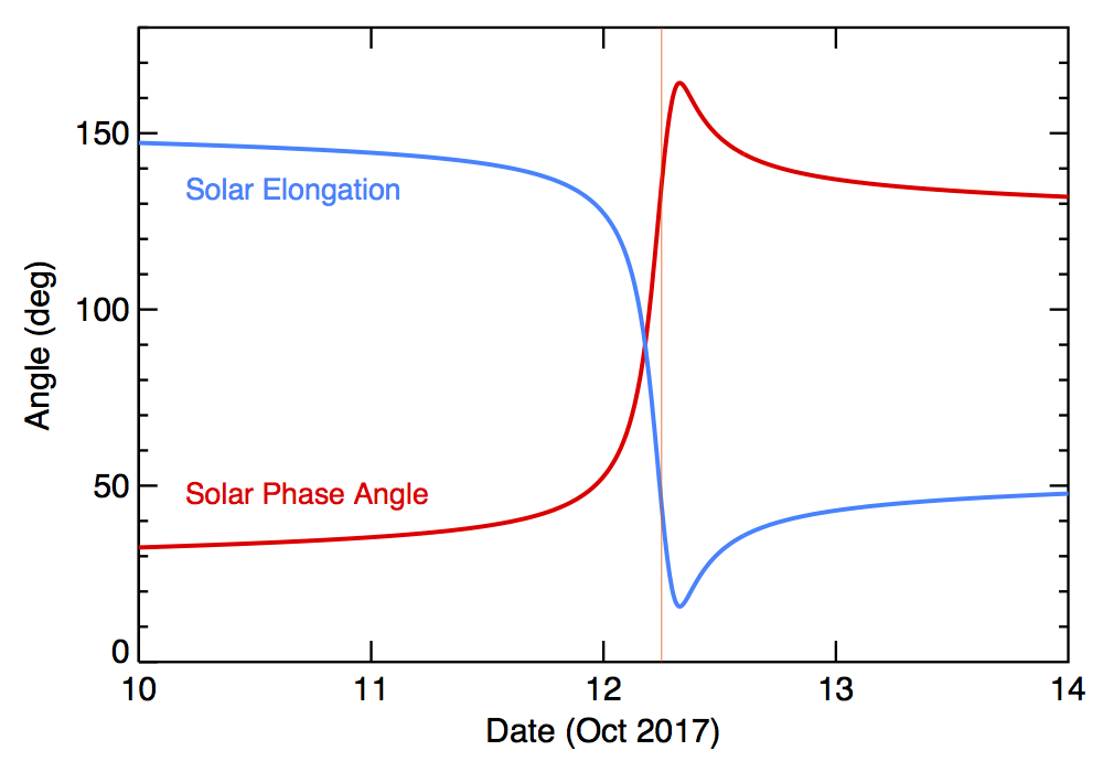 2017 Solar Elongation and Phase Angle - Expanded view