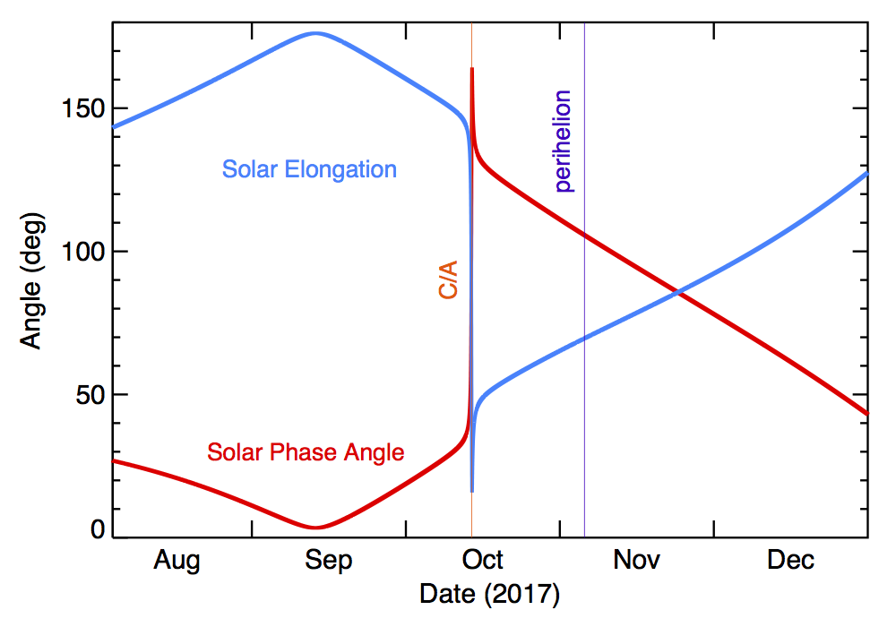 2017 Solar Elongation and Phase Angle