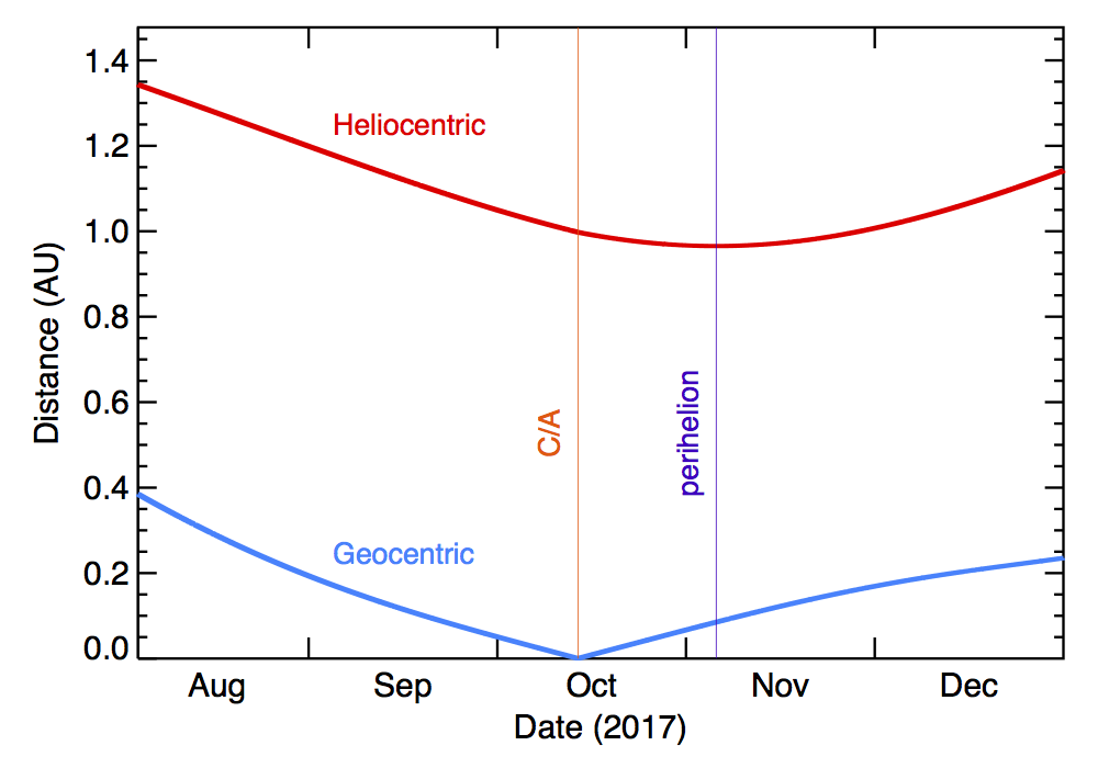 2017 Plot of Heliocentric and Geocentric Distances